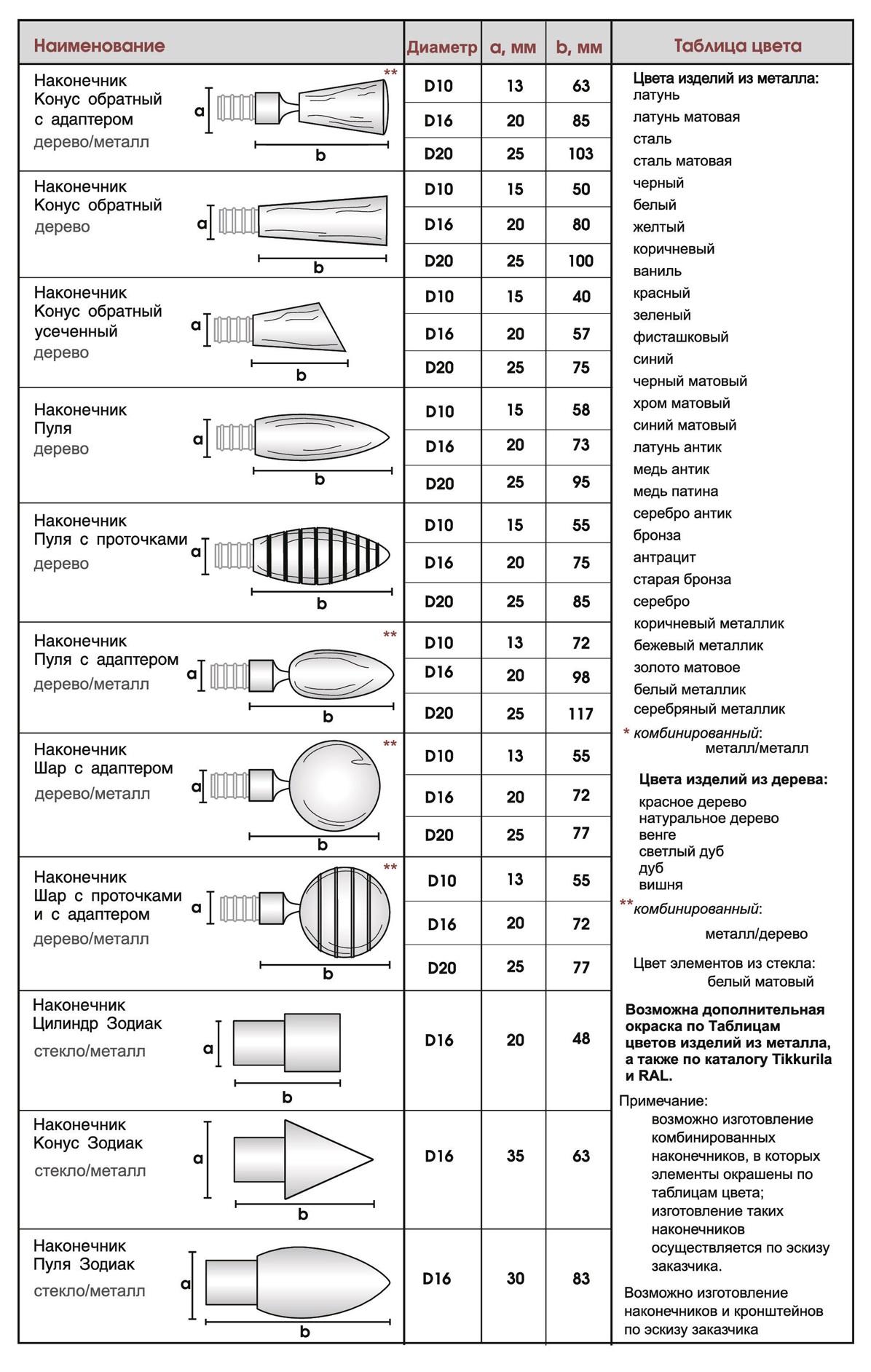Размеры наконечников Топ Декор