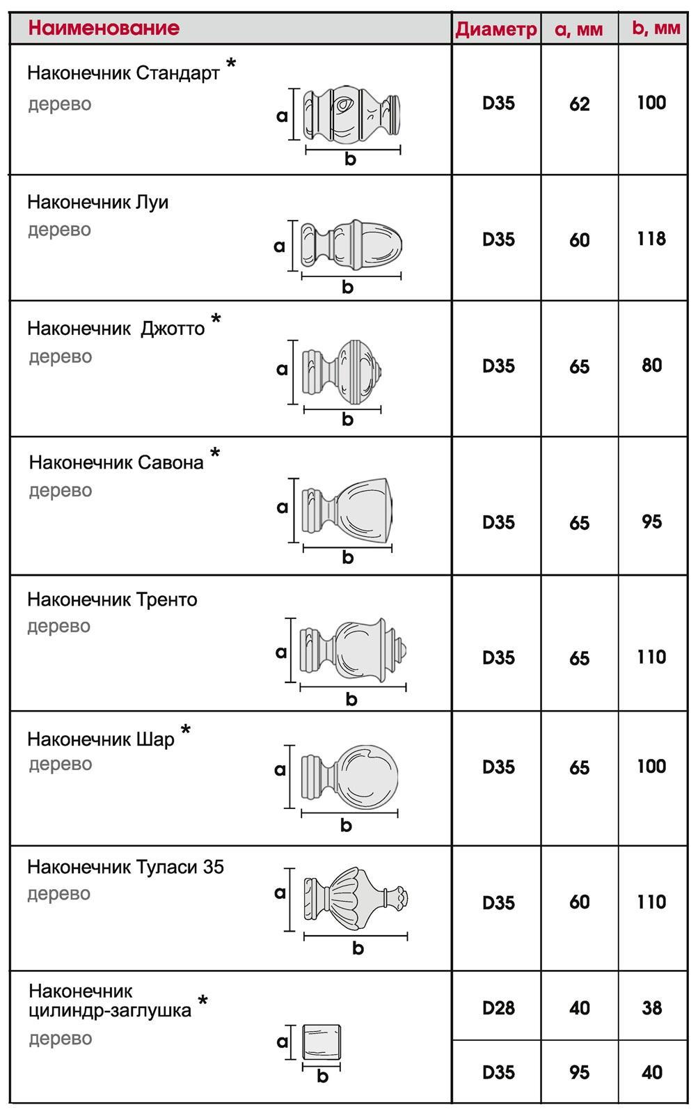 Размеры наконечников Винтаж